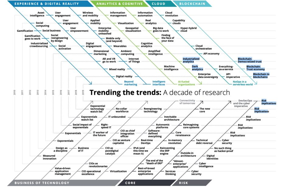 Technology trends past, present, and future